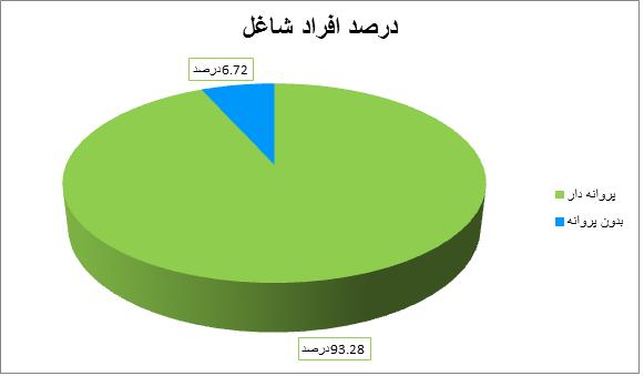 درصد افراد شاغل